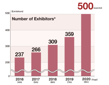 [Osaka Show] Number of Exhibitors