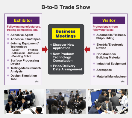Exhibitor: Following manufacturers, trading companies, etc.: Adhesive Agent, Adhesive Film/Tapes, Joining Equipment/Technology (-Laser -Friction -Ultrasonic -Diffusion -Bonding Robot), Surface Processing Device, Testing/Measurement/Analysis, Design Simulation Tool, etc. Visitor: Professionals from following fields: Automobile/Railroad/Shipbuilding, Electric/Electronic Device, Construction/Building Material, Industrial Equipment, Aerospace, Material Manufacturer, etc.